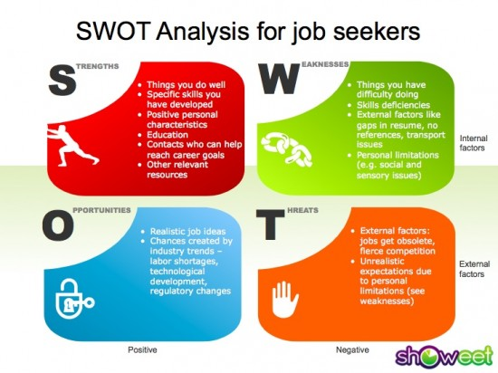SWOT model for employment, adjusted from SHOWEET