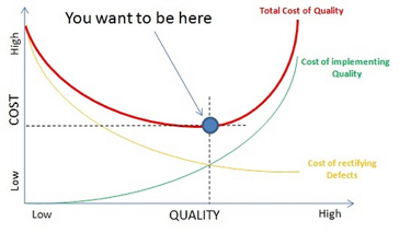 Graph shows the trade-off between cost and quality