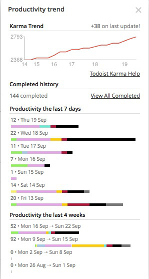 Print screen: karma trend lines. Todoist anno September 2013