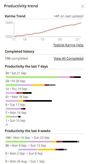 Print screen: karma trends show lots of activity today. Todoist anno September 2013