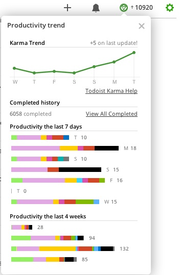 Todoist Karma July 2014