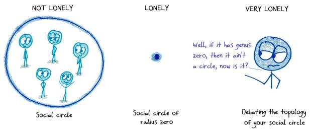 Social circle Ben Orlin